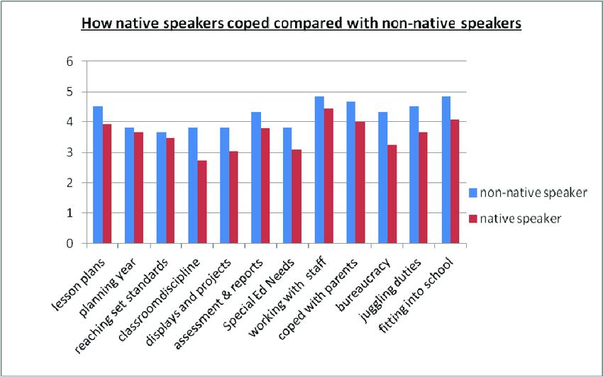how native speakers coped compared with non-native speaker