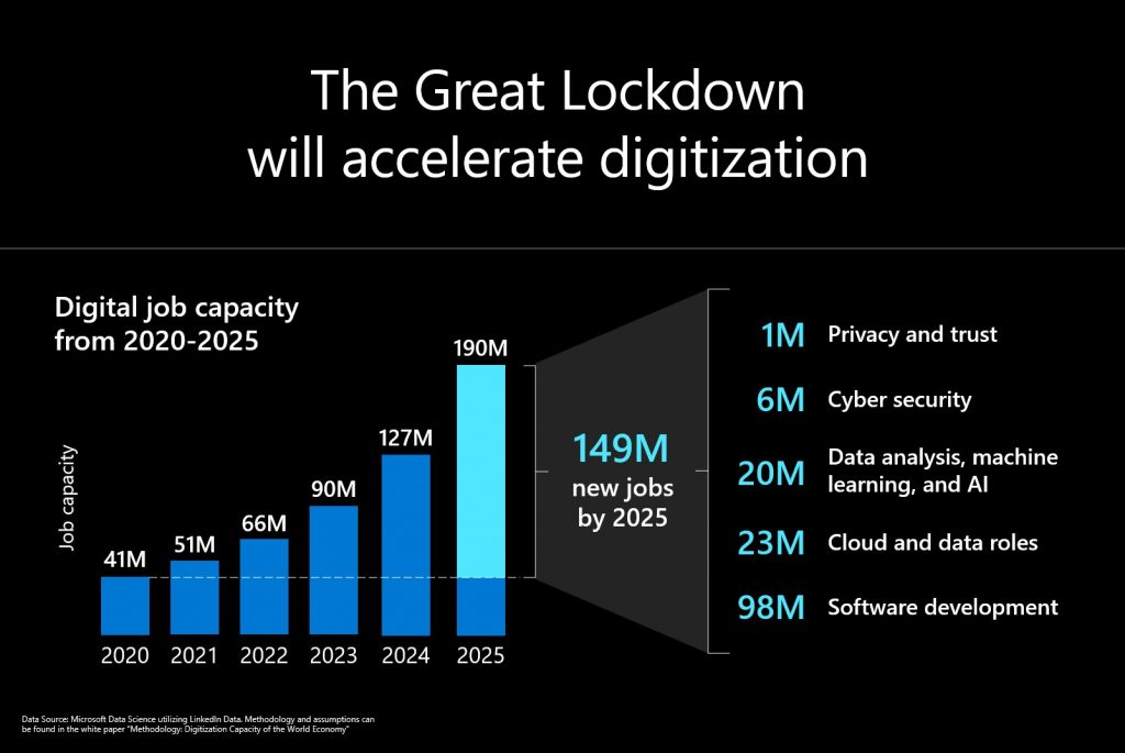 Digital job capacity from 2020-2025