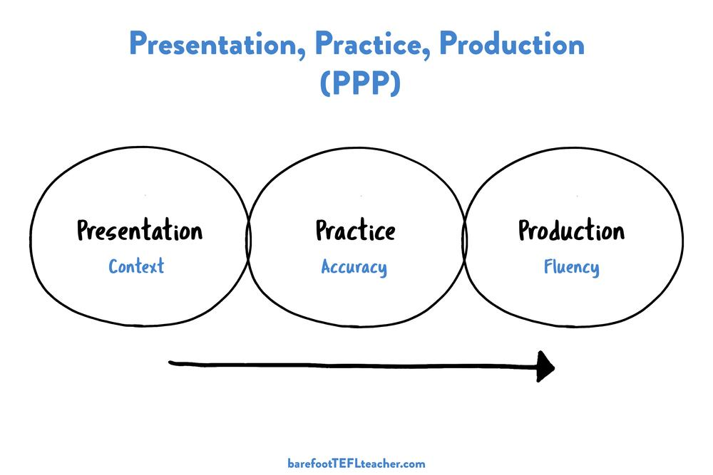 Presentation, Practice and Production